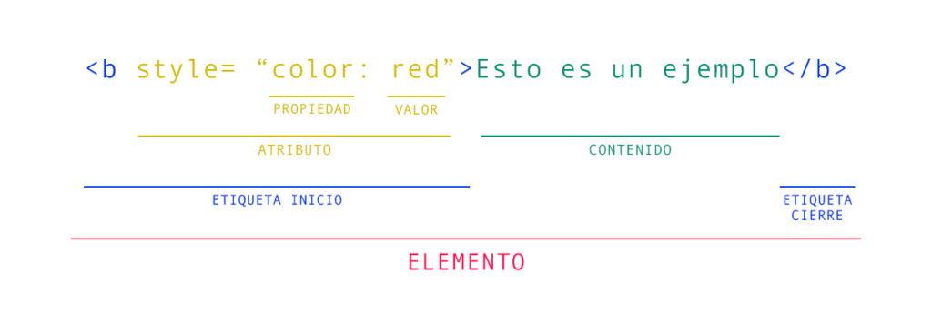 esquema de la estructura del codigo html